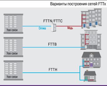 Открыто подключение к Интернет по FTTB!!!